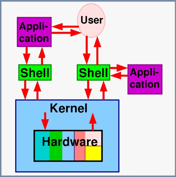 how to create a shell script in linux